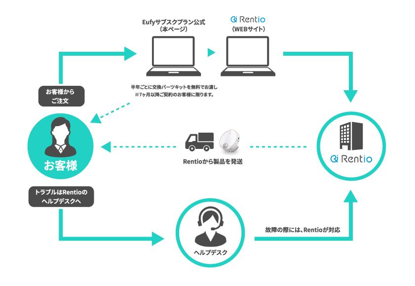 レンタルの仕組み (1)